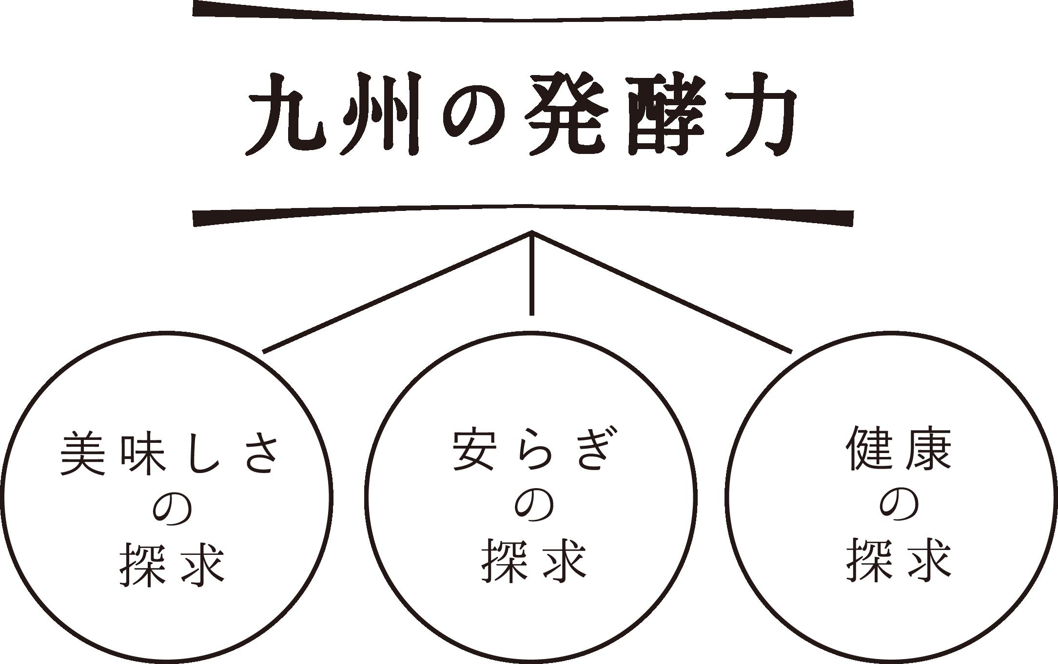 九州の発酵力